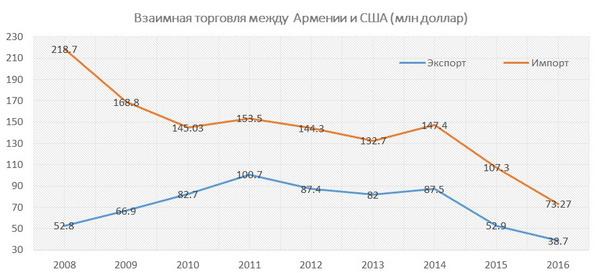 Причины спада армяно-американской торговли <br />