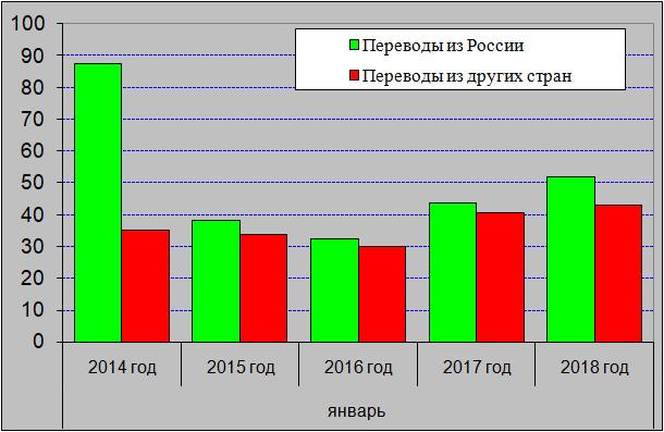 Հունվարին Ռուսաստանից Հայաստան դրամային փոխանցումների գումարն աննշան աճել է