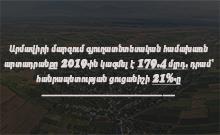 Արմավիրի մարզում գյուղատնտեսական համախառն արտադրանքը 2019-ին կազմել է 179.4 մլրդ. դրամ` հանրապետության ցուցանիշի 21%-ը