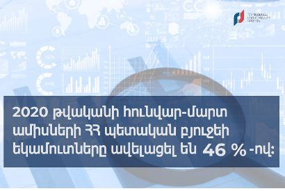 Հունվար-մարտին ՀՀ պետբյուջեի եկամուտներն ավելացել են 46 տոկոսով