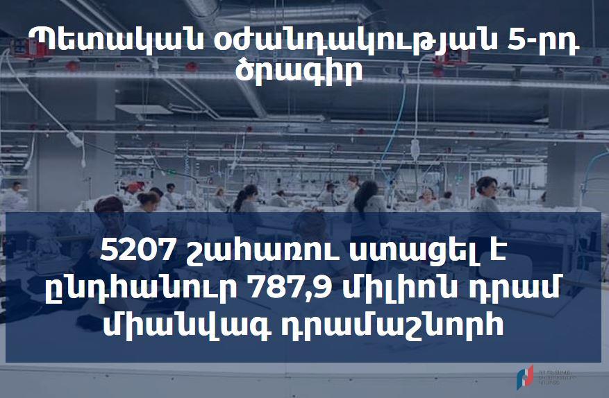 Կորոնավիրուսի տնտեսական հետևանքների չեզոքացման հինգերորդ միջոցառման շրջանակում արդեն 5207 շահառու ստացել է ընդհանուր 787,9 միլիոն դրամ