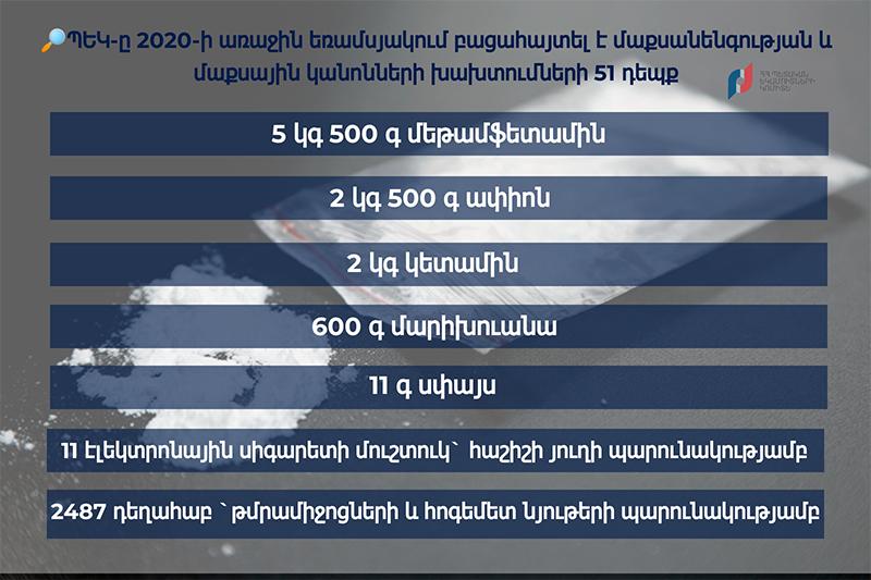 ՊԵԿ-Ը 2020-Ի ԱՌԱՋԻՆ ԵՌԱՄՍՅԱԿՈՒՄ ԲԱՑԱՀԱՅՏԵԼ Է ՄԱՔՍԱՆԵՆԳՈՒԹՅԱՆ ԵՎ ՄԱՔՍԱՅԻՆ ԿԱՆՈՆՆԵՐԻ ԽԱԽՏՄԱՆ 51 ԴԵՊՔ
