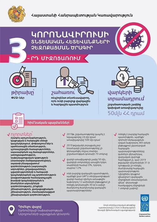 Կորոնավիրուսի տնտեսական հետևանքների չեզոքացման 3-րդ միջոցառման հայտերի ընդունման վերջնաժամկետը հունիսի 30-ն է