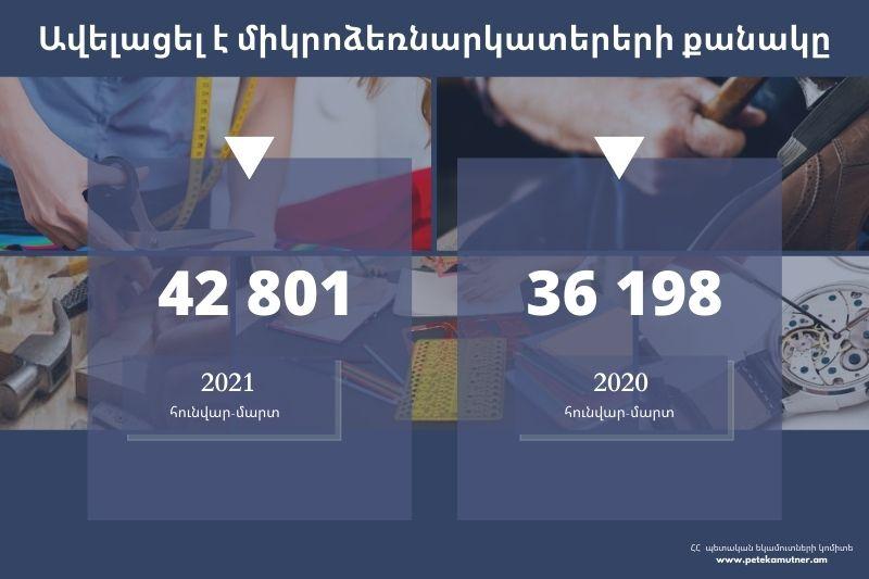 2021 ԹՎԱԿԱՆԻ ԱՊՐԻԼԻ 1-Ի ԴՐՈՒԹՅԱՄԲ ԱՎԵԼԱՑԵԼ Է ՄԻԿՐՈՁԵՌՆԱՐԿԱՏԵՐԵՐԻ ՔԱՆԱԿԸ