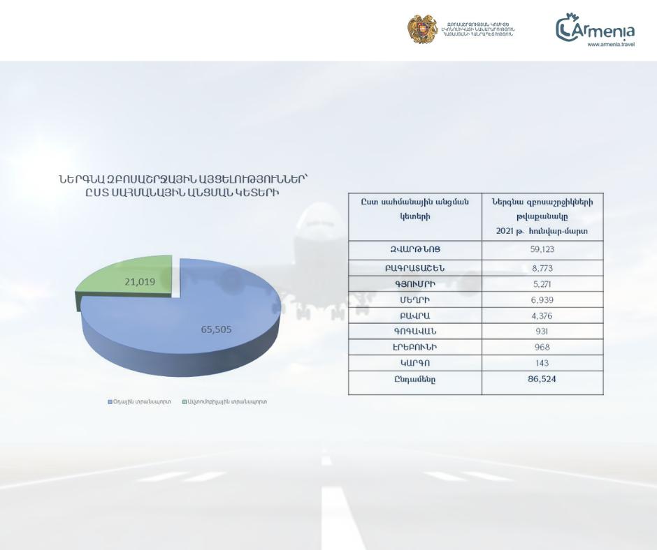 Զբոսաշրջության ոլորտի առավել ճշգրիտ վիճակագրական տվյալների հավաքագրում՝ ՍԷԿՏ համակարգի բարելավման միջոցով