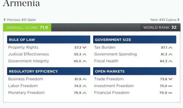 Հայաստանը 2 կետով բարելավել է տնտեսական ազատության ինդեքսում իր դիրքը