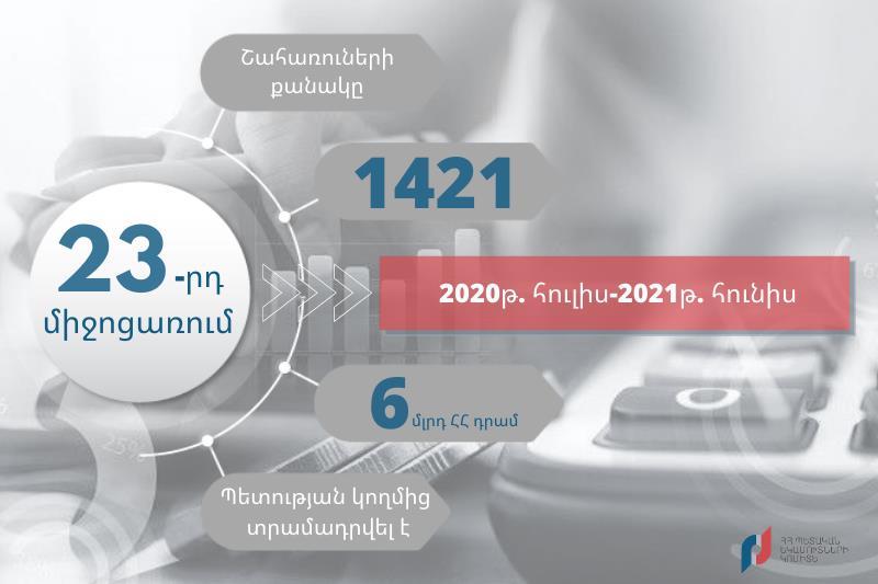 ՊԵԿ-Ն ամփոփել է կորոնավիրուսի տնտեսական հետևանքների չեզոքացման 23-րդ միջոցառման արդյունքները