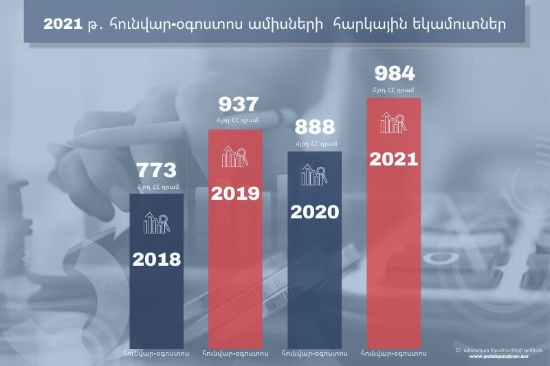 2021 թ. հունվար-օգոստոս ամիսներին ՊԵԿ-ն ապահովել է 984 մլրդ դրամ հարկային եկամուտներ